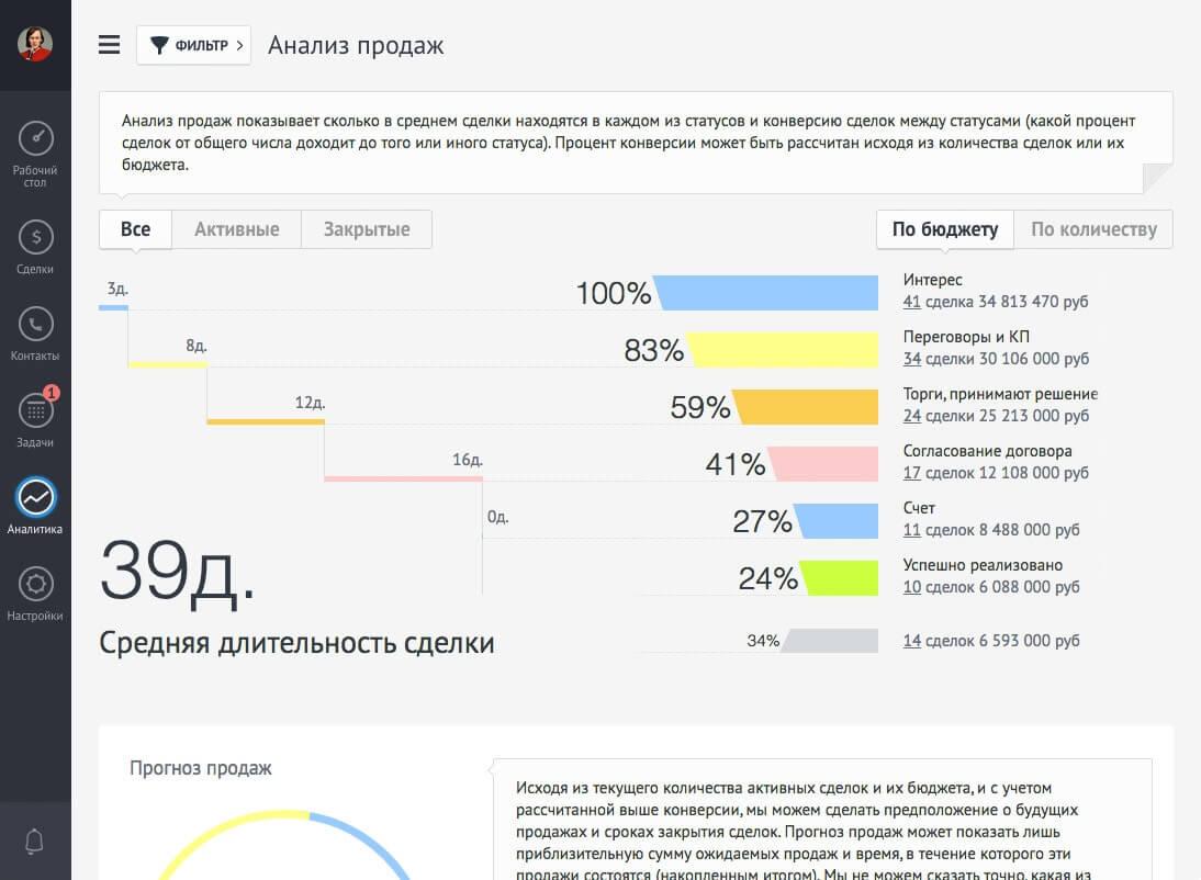 AmoCRM - анализ продаж