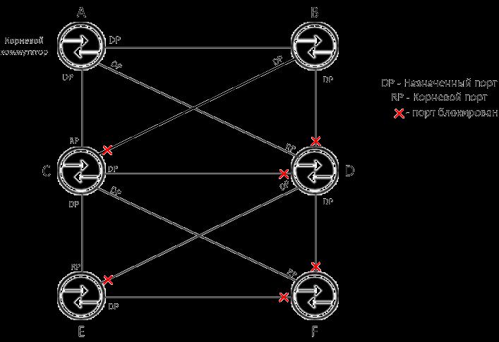 Определение портов Spanning Tree