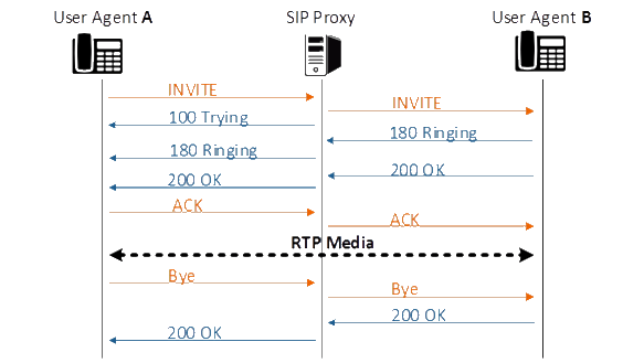 Сценарий установления соединения  SIP