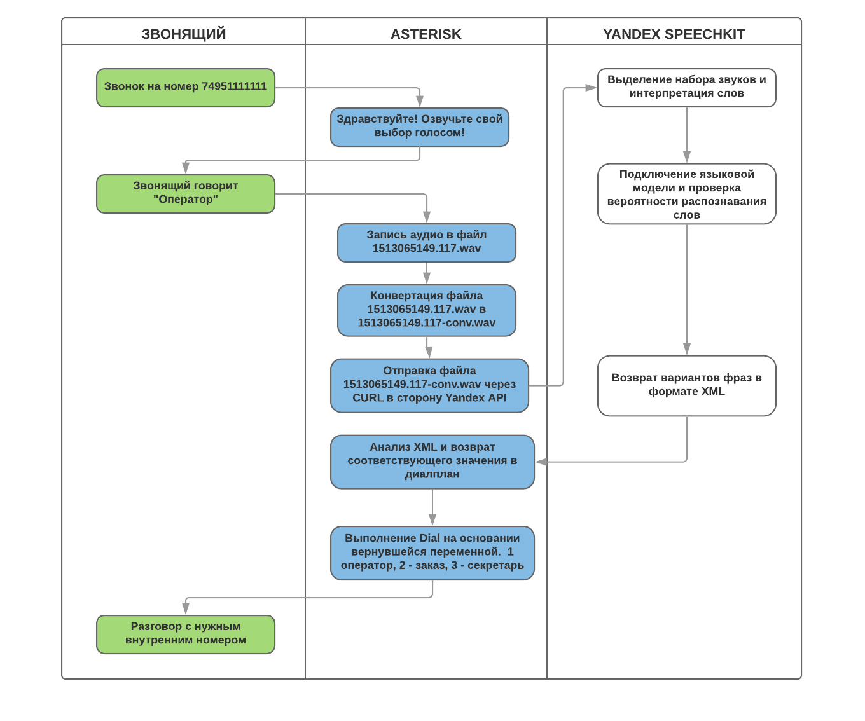 Схема интеграции Asterisk и Yandex SpeechKit