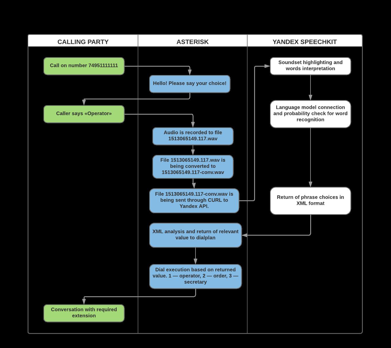 Integration scheme between Asterisk and Yandex SpeechKit