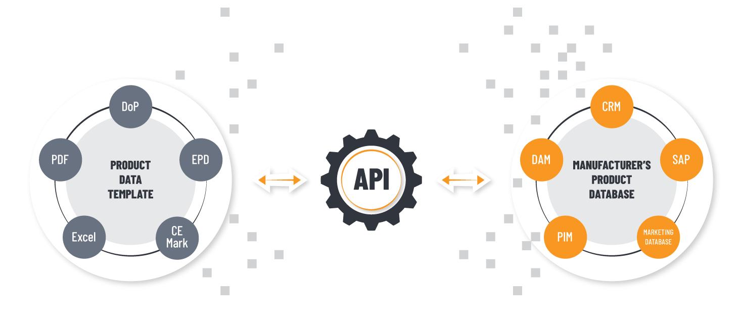 Что такое API? Простая статья для вашей бабушки