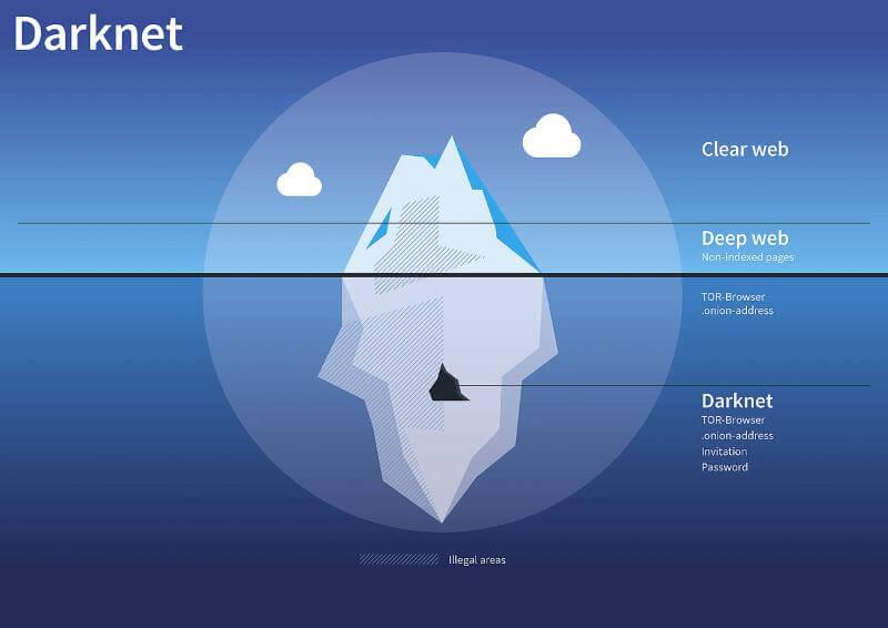 Darknet сайты русский hydraruzxpnew4af даркнет сервер порты gydra