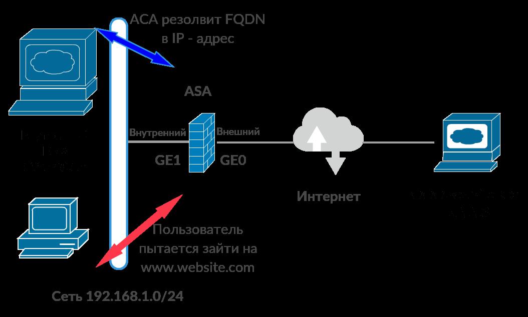 Диаграмма сети и сценарий при блокировке вебсайтов через FQDN и ACL