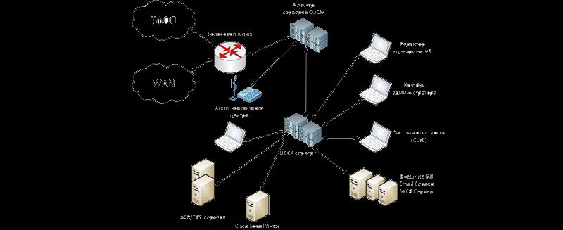 Cisco UCCX – обзор