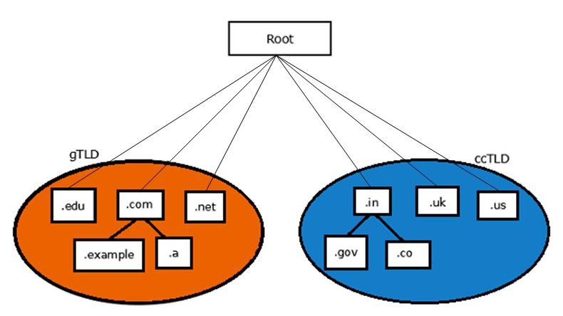 Что такое Domain Name System