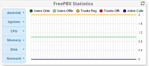 System Status FreePBX 13