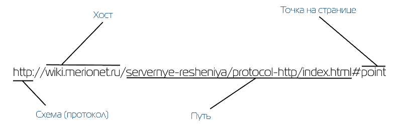 HyperText Transfer Protocol (HTTP)