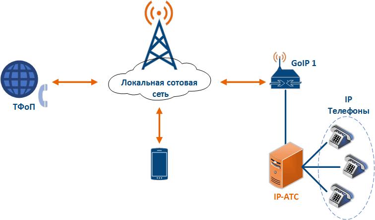 Схема сети GSM Over IP