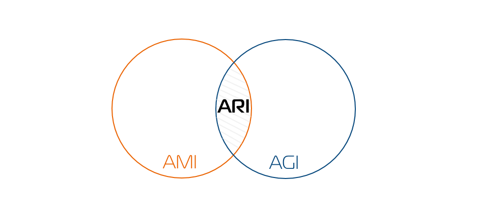 Интересное про ARI (Asterisk REST Interface)