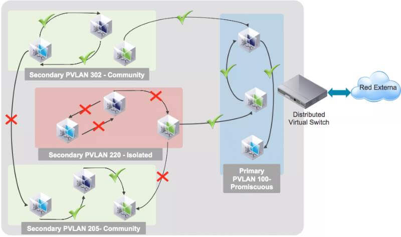 Пример организации Private VLAN