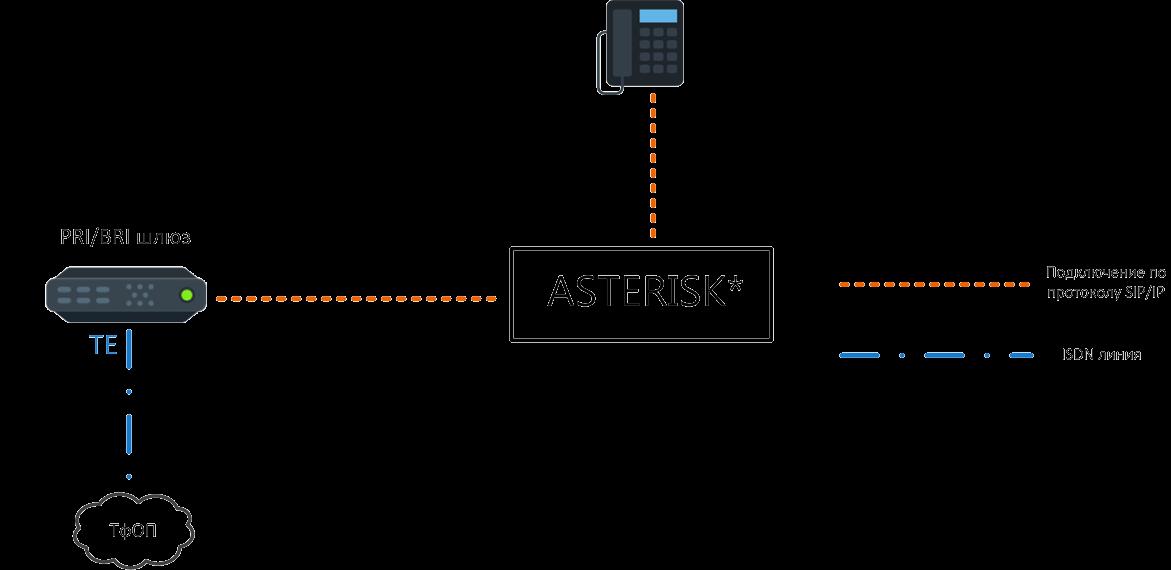 Подключение IP – АТС Asterisk к ТфОП на примере ISDN линии