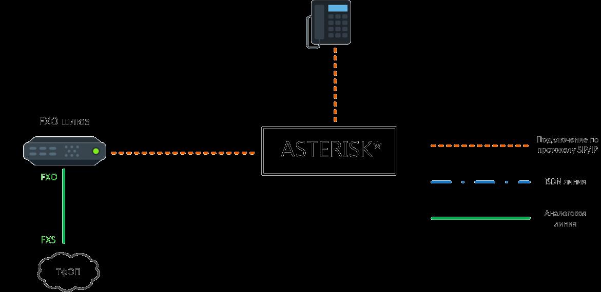 Подключение IP – АТС Asterisk к ТфОП через аналоговую линию