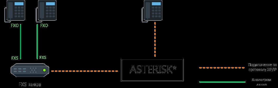 Подключение аналоговых устройств к Asterisk