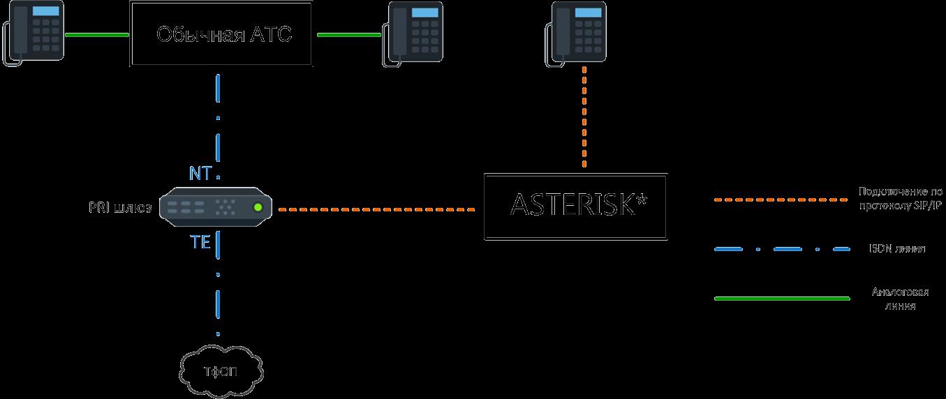 Подключение обычной АТС и Asterisk к ISDN