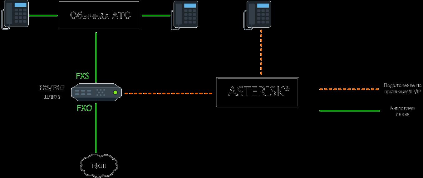 Подключение обычной АТС и Asterisk к аналоговой линии одновременно