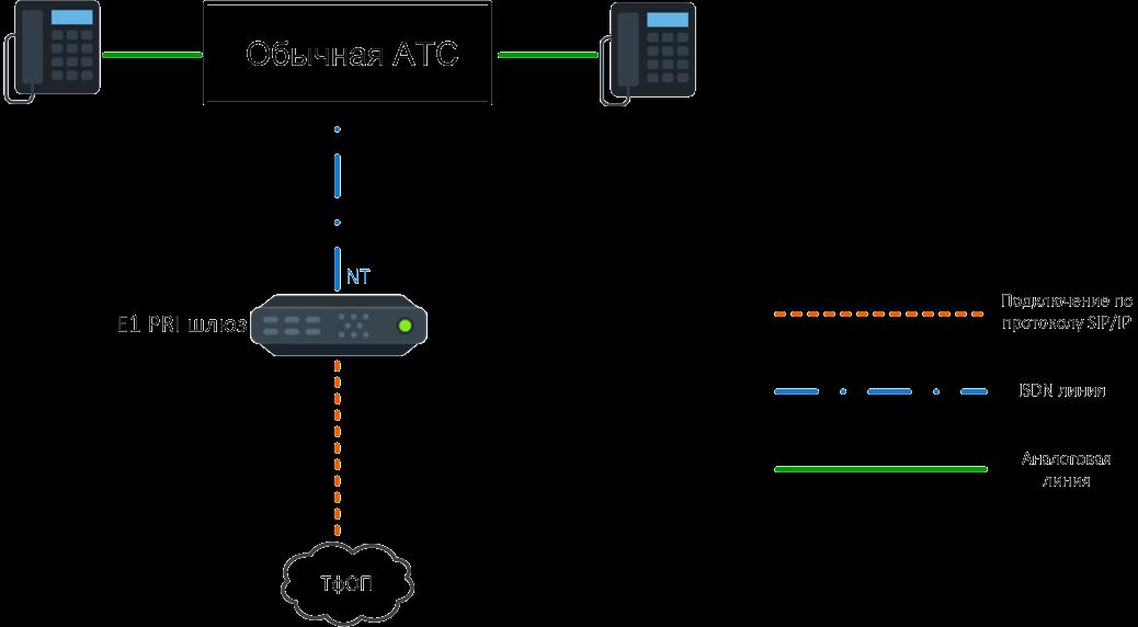 Подключение обычной АТС к SIP - провайдеру через Е1 поток