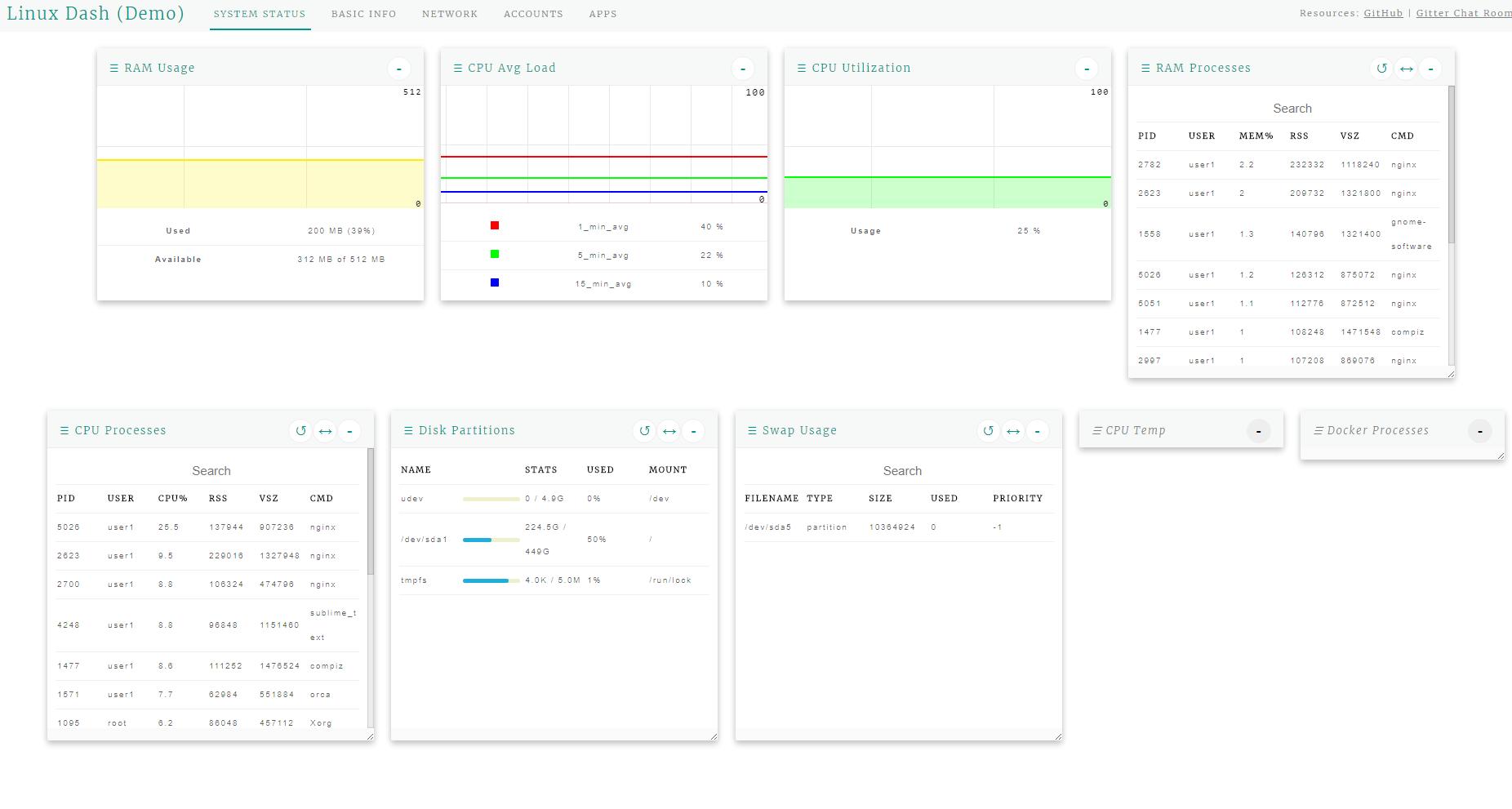 Веб-интерфейс статистики сервера linux-dash