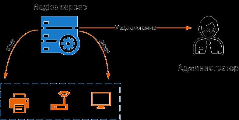 Система мониторинга Nagios