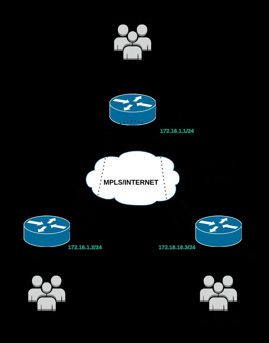 Настройка DMVPN на оборудовании Cisco