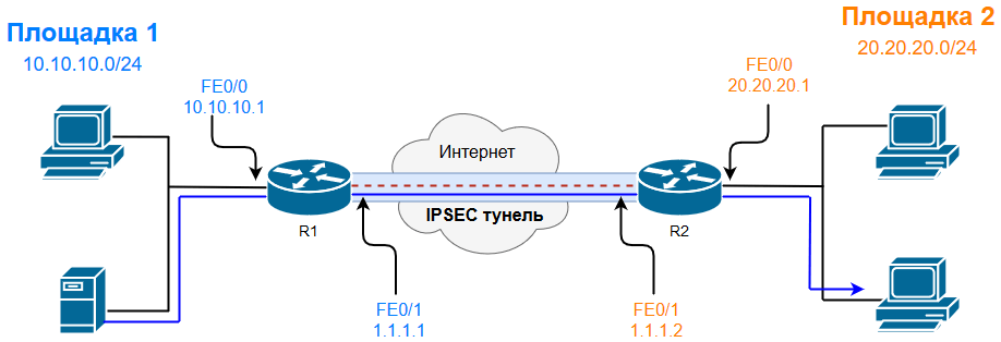 Схема Site-To-Site IPSec VPN-туннеля