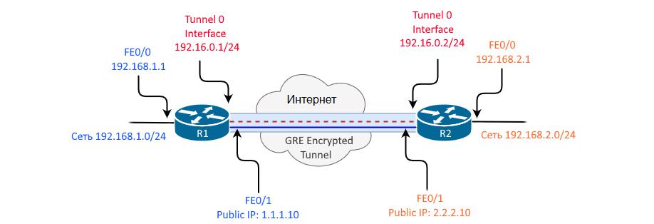 Настройка GRE туннеля на Cisco