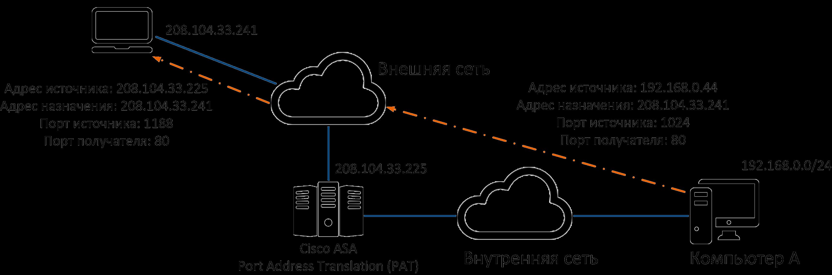 Защита периметра сети
