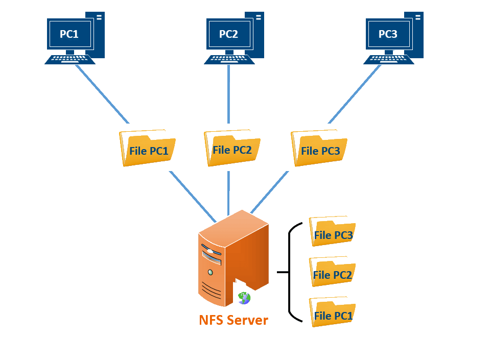 Схема работы NFS