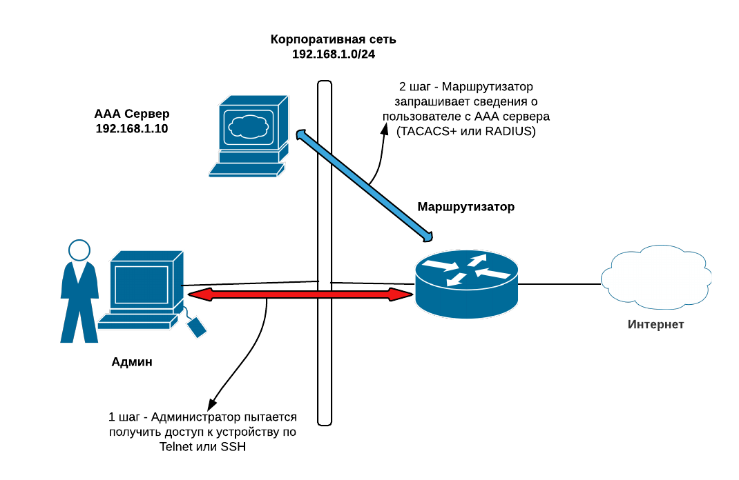Диаграмма сети и сценарий при доступа к настройке устройства с использованием AAA сервера