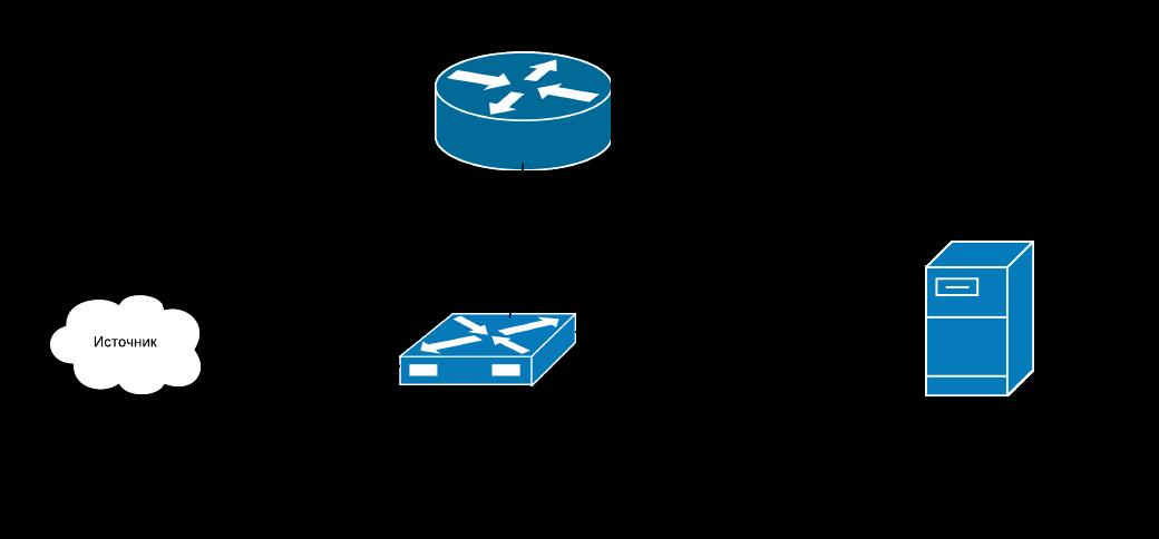 Пример настройки SPAN Cisco