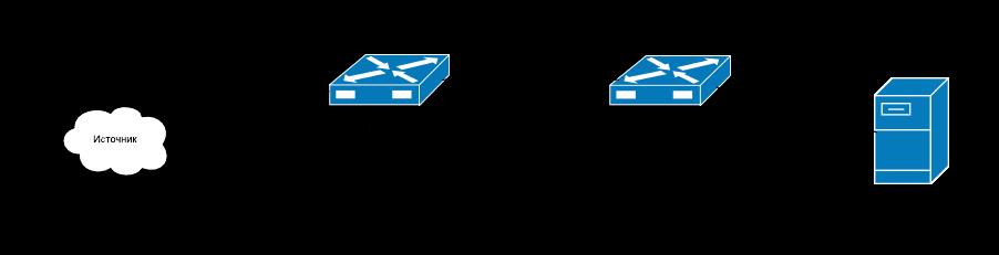 Настройка RSPAN Cisco