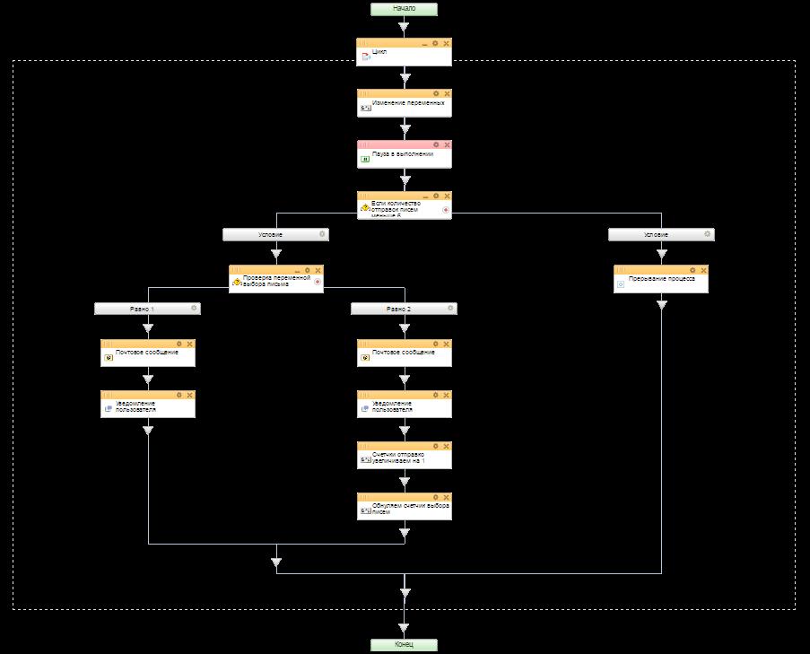 Шаблоны бизнес процесса битрикс24 автоматизация продаж разливного пива