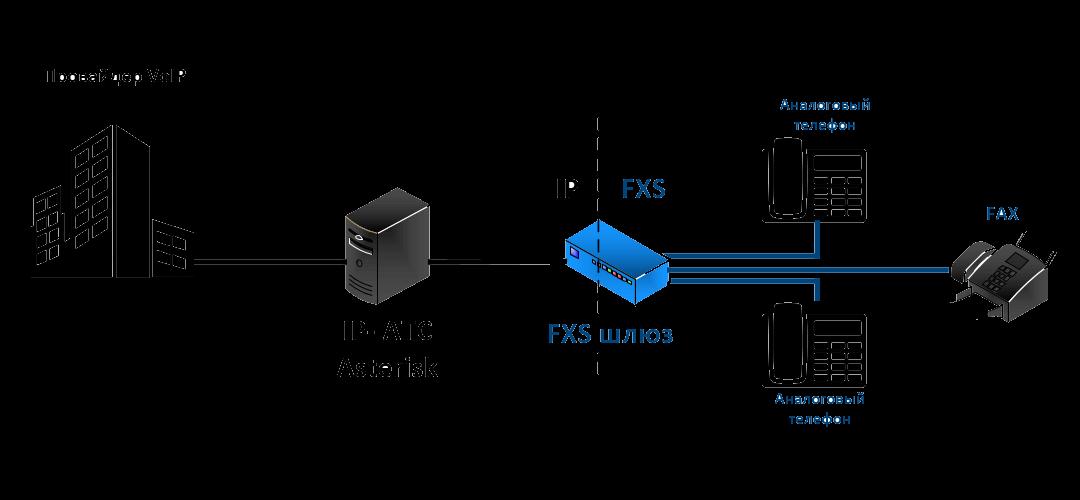 Рассказываем про FXO и FXS