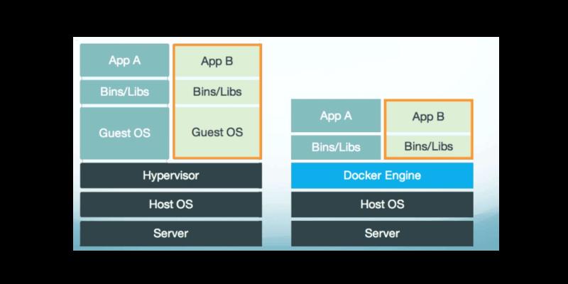 Отличие платформы Docker от обычной виртуализации