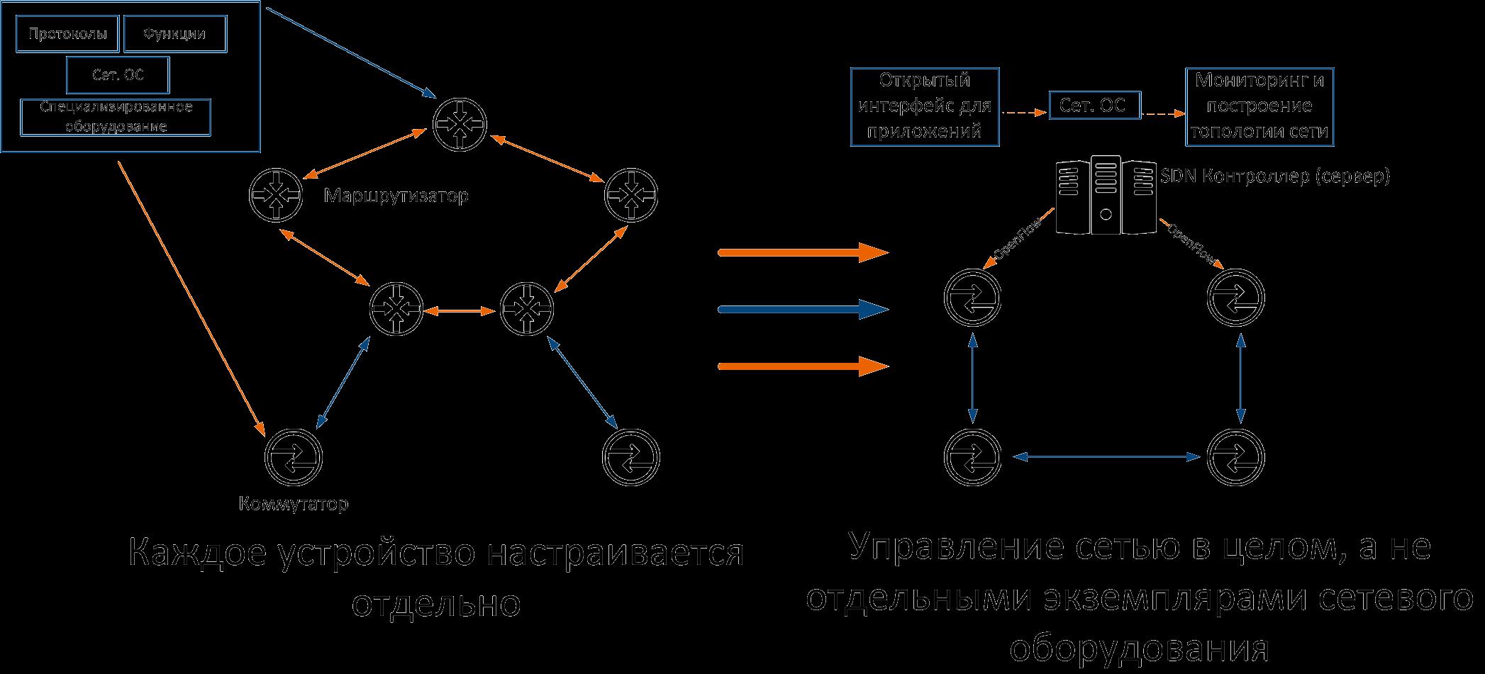 SDN сети