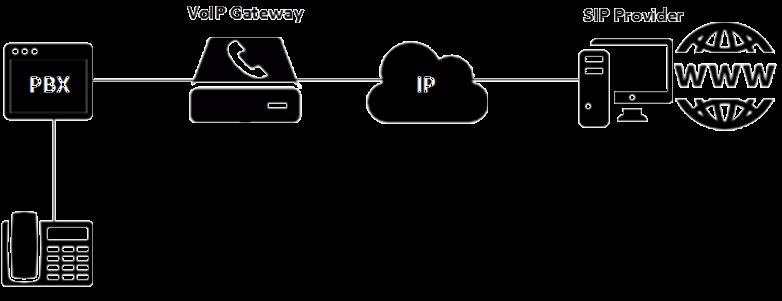 Настройка VoIP шлюз
