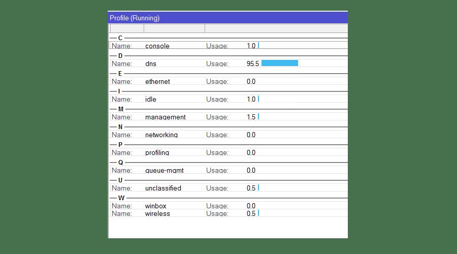 Посмотреть службу, которая загружает процессор в Mikrotik